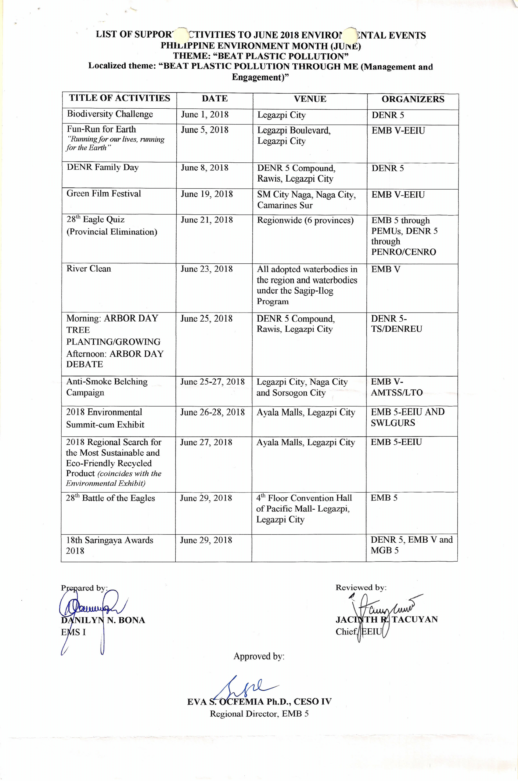 List of Support Activities to June 2018 Environmental Events